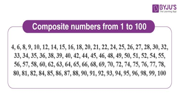 Integers and Composite Numbers